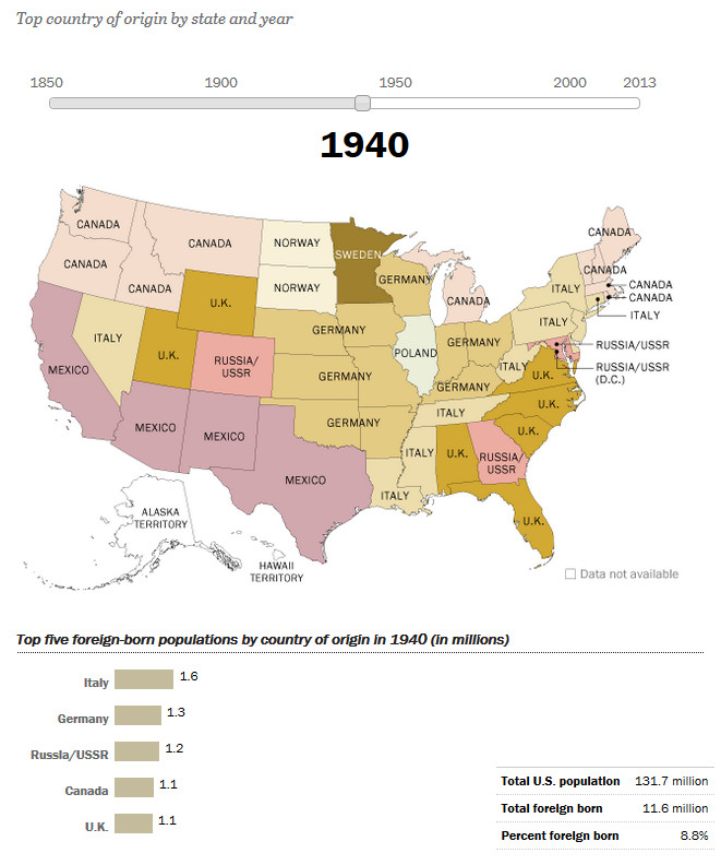 How America's Source of Immigrants Has Changed in the States: 1940