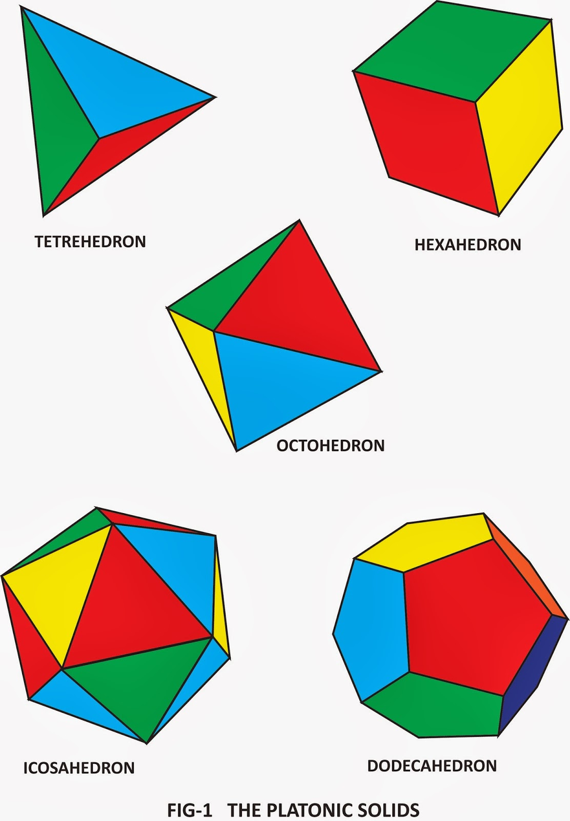 Platonic Solids Fun With Mathematics