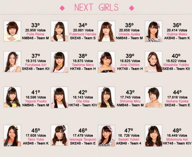 6º Senbatsu Sousenkyo Resultados Next