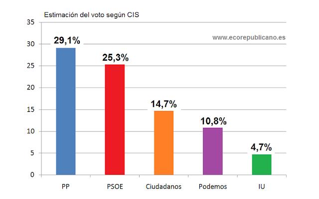 El PP supera en casi cuatro puntos al PSOE según el CIS de octubre.