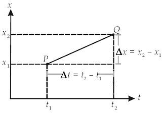 Apabila gerak benda hanya pada arah sumbu-x maka kecepatan rata-rata benda v x adalah kemiringan garis yang menghubungkan titik P dengan titik Q, yaitu