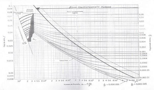 Lamon artigos tcnicos fator c rugosidade diagrama de moody ccuart Image collections