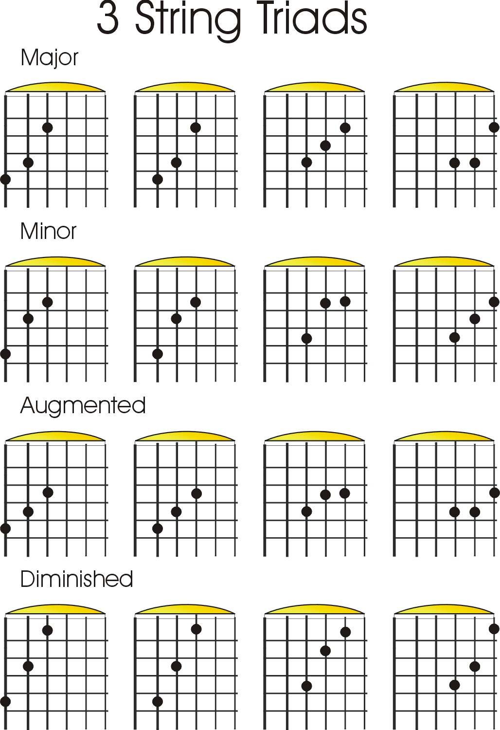 Movable chord shapes