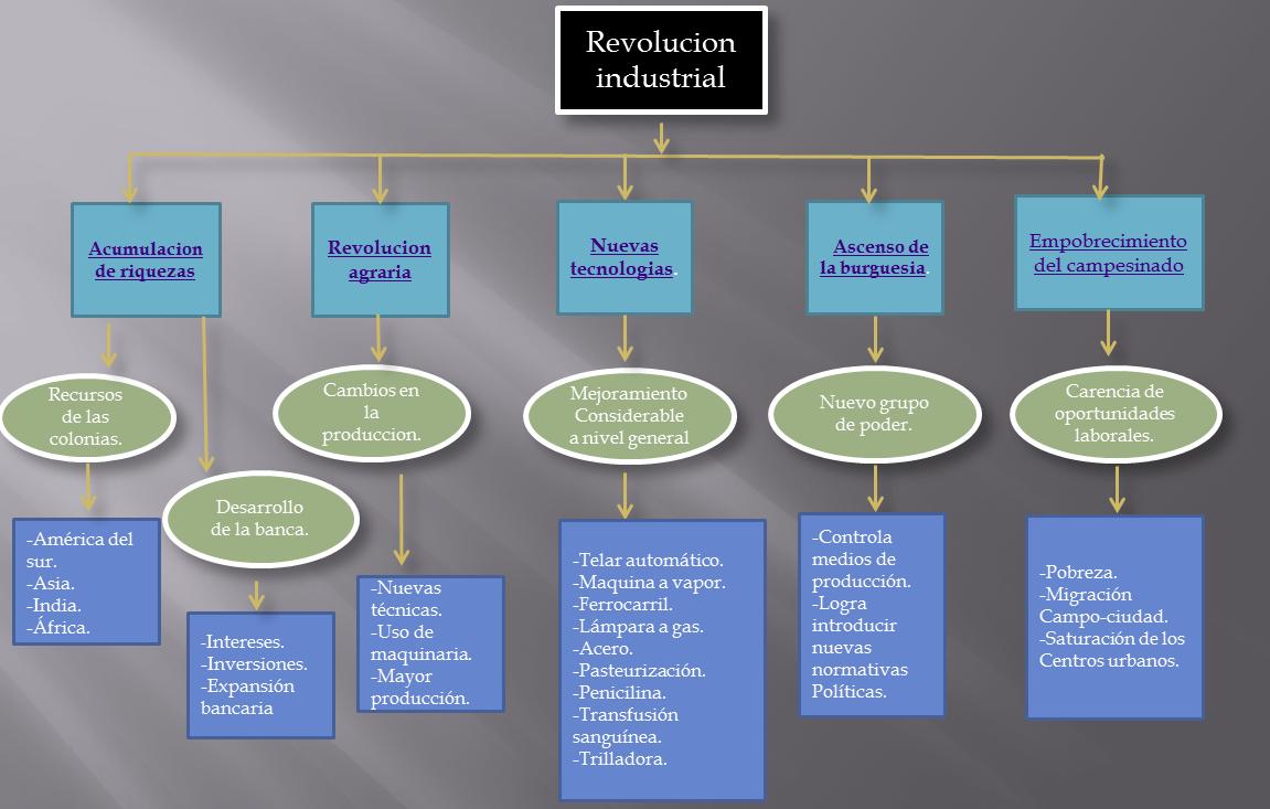 Mapa Conceptual Revolucion Industrial Didactic