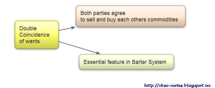 Money Barter System Barter System Exchange of