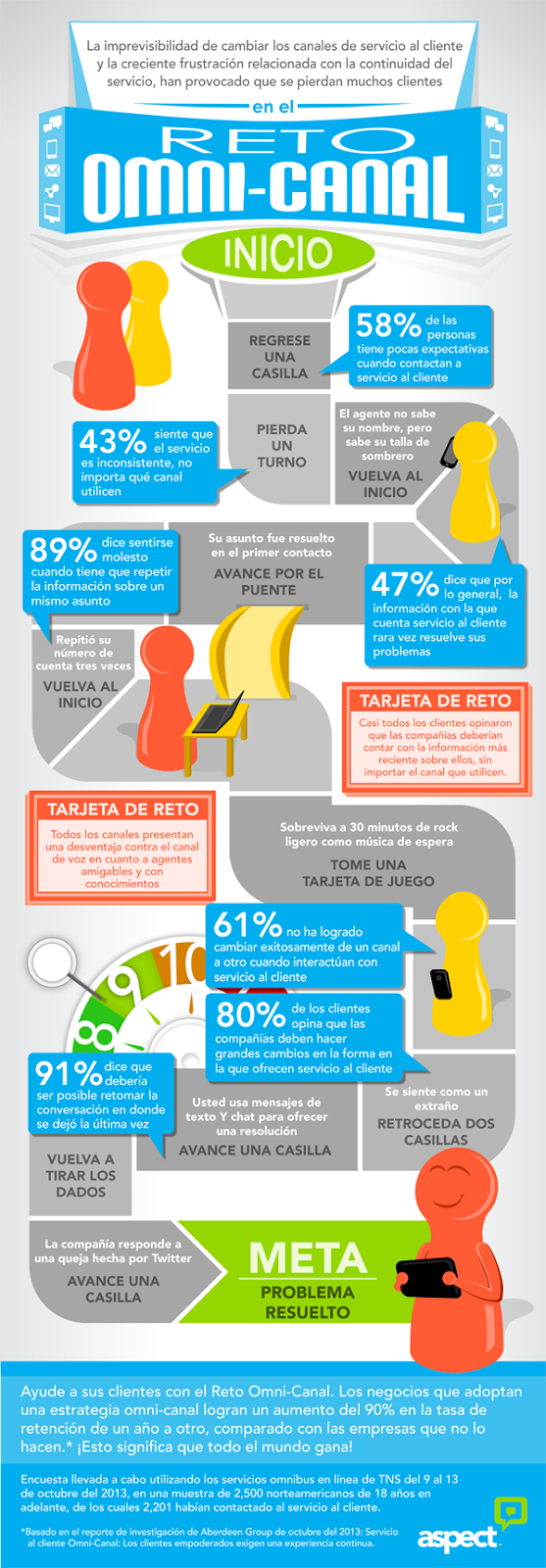 Encuesta-Aspect- clientes-GRAN-servicio-2014