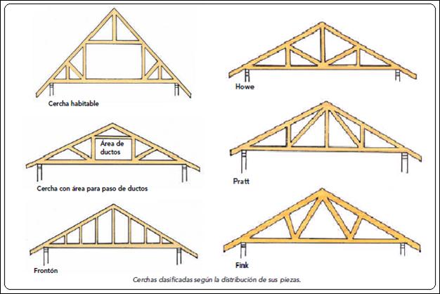 Spgcontructora cubiertas - Tipos de cubiertas inclinadas ...