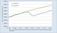 The Output Gap, actual GDP versus potential GDP