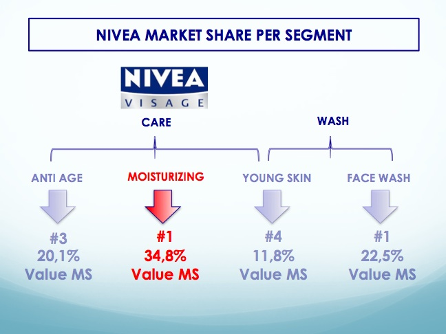 nivea positioning strategy From a high-level, the goal of a marketing strategy is to identify a target market and develop a marketing mix that will appeal to those potential.