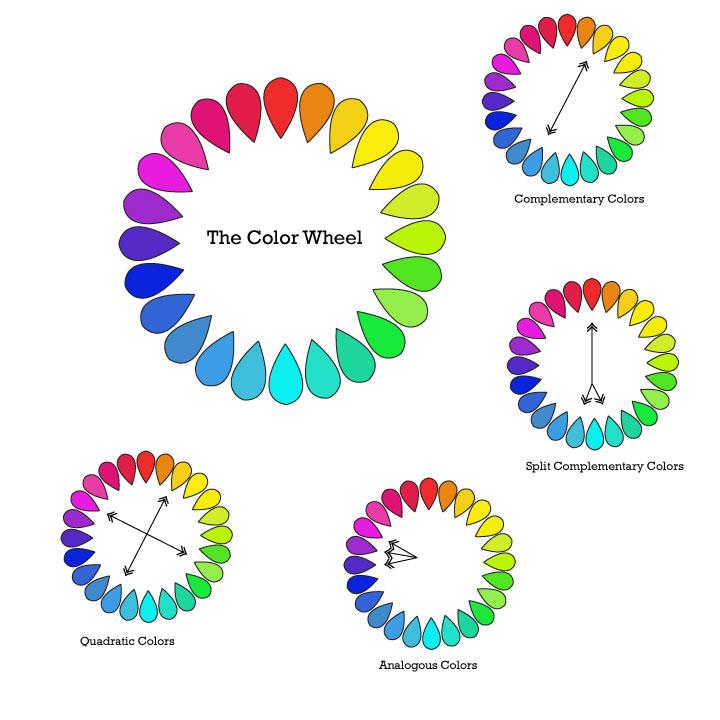 Anna S Blog Color Wheel