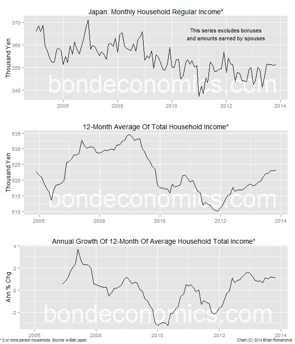 Chart: Japan Wage Data
