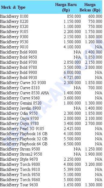 Harga Blackberry Terbaru | BB Terbaru 2012