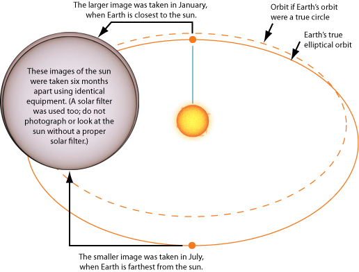 Earth's Orbit: Eccentricity and apparent size of the sun