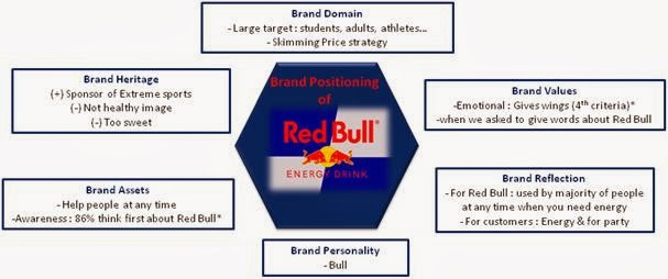 segmentation targeting and positioning of red bull Redbull - economics bibliographies - in harvard style  red bull segmentation, targeting and positioning  red bull segmentation, targeting and positioning .