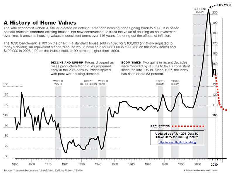 Shiller Real House Prices, NY Times edited at Ritholtz.com