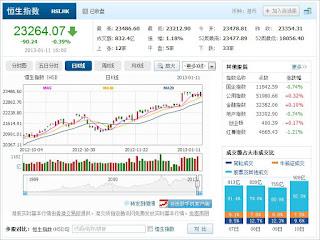 中国株コバンザメ投資  香港ハンセン指数20130111