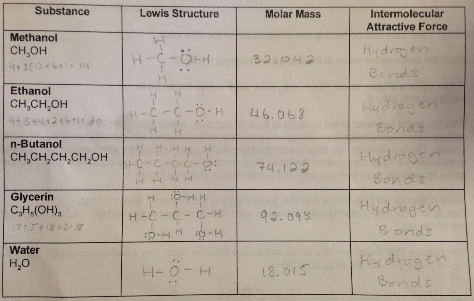 specific heat capacity of butanol