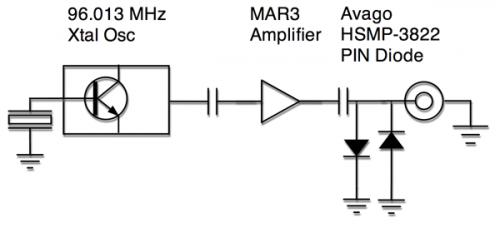 Rf Signal Generator Circuit : Rf generator ghz circuit diagram electronic circuits
