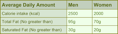 Table Showing Recommended Daily Calories, Fat & Saturated Fat