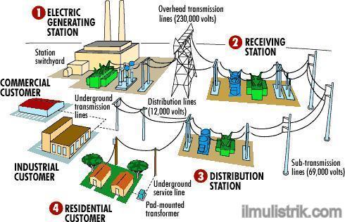 Mutual Community Of Electrical Engineering : PERENCANAAN SISTEM TENAGA LISTRIK