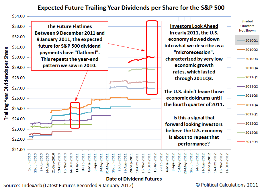 Expected Future Trailing Year Dividends per Share for the S&P 500, as of 9 January 2012