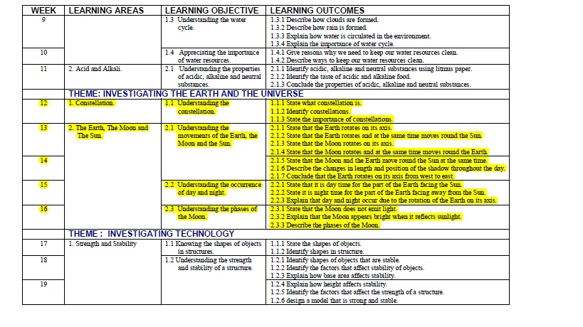 Science year5 yearly lesson plan year5 for Yearly lesson plan template