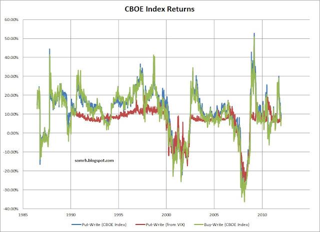 CBOE put-write and buy-write index returns