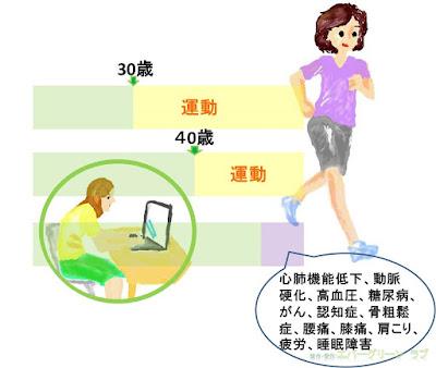 運動不足は心臓の機能低下や動脈硬化以外にも、高血圧、糖尿病、がん、認知症や骨粗鬆症、腰痛や膝痛などの関節疾患、肩こり、疲労、睡眠障害などを引き起こす。 軽い運動、ジョギング、ランニングを習慣化しよう イラスト