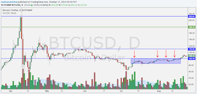 Bitcoin $BTCUSD Crash Cycle Comparison - 2013 April aka Cyprus