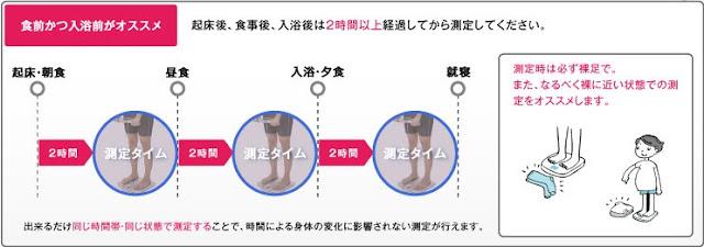 体脂肪率の測定タイミングは食前かつ入力前がベスト