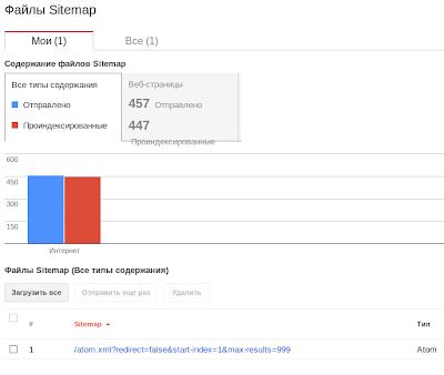 Sitemap в Google atom xml