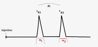 Fig 1: Peak resolution in chromatography. Where, tR2 και tR1 are the retention times of the retained components 1 και 2 measured from injection to peak maximum and w2 and w1 are peak widths in units of time measured at the base of the peaks 1 and 2.