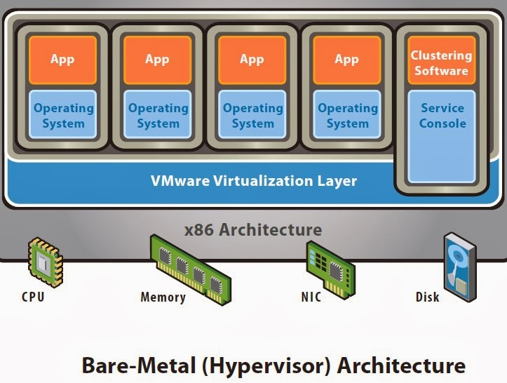 Yet another virtualization blog comparison of hypervisor for Vmware vsphere 6 architecture