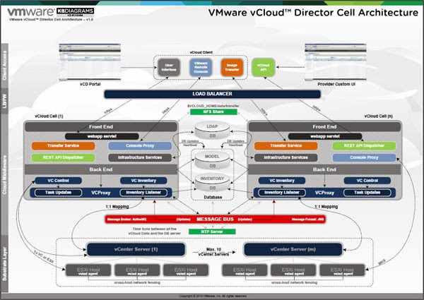 Virtualization The Future Diagram Vmware Vcloud Director Cell Architecture