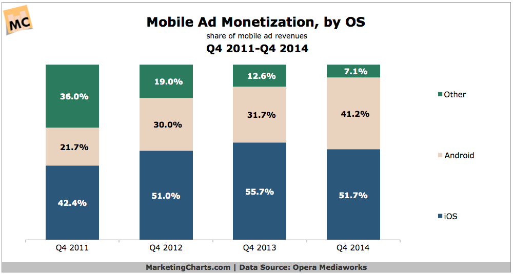 "mobile ad monetization compared ""android vs iOS"""