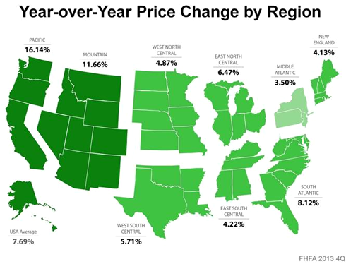 Year over Year Price Change by Region