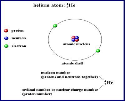 Scienceloverz 51 Understanding The Nucleus Of An Atom