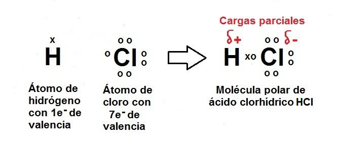 Mi mundo por andreea val qu mica enlaces ionicos y for Molecula definicion