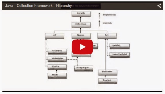 Java Ee Java Collection Framework Hierarchy