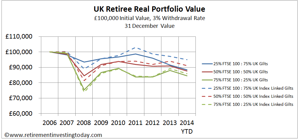 UK Retiree Real Portfolio Value, £100,000 Initial Value, 3% Withdrawal Rate, 31 December Value