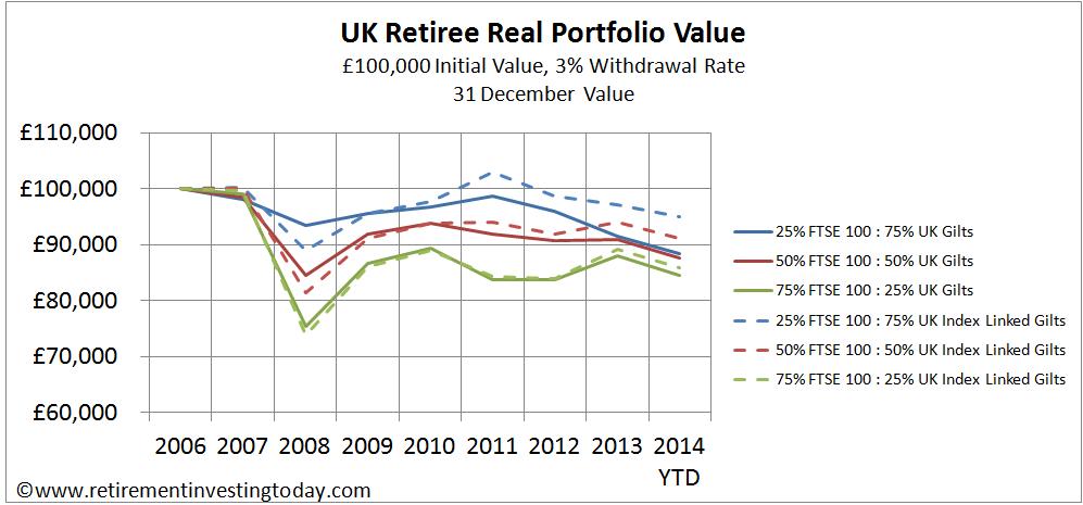 UK Retiree Real Portfolio Value, £100,000 Initial Value, 3% Withdrawal Rate, 31 December Value