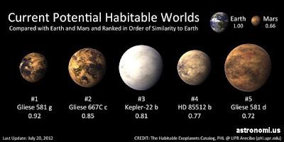 Daftar Planet yang Layak Huni Bagi Manusia