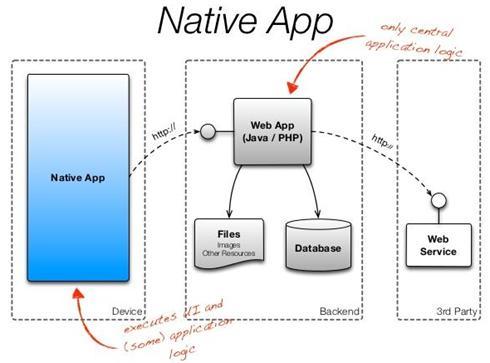 Arquitecturas para desarrollo m vil modelo nativo Arquitectura de desarrollo