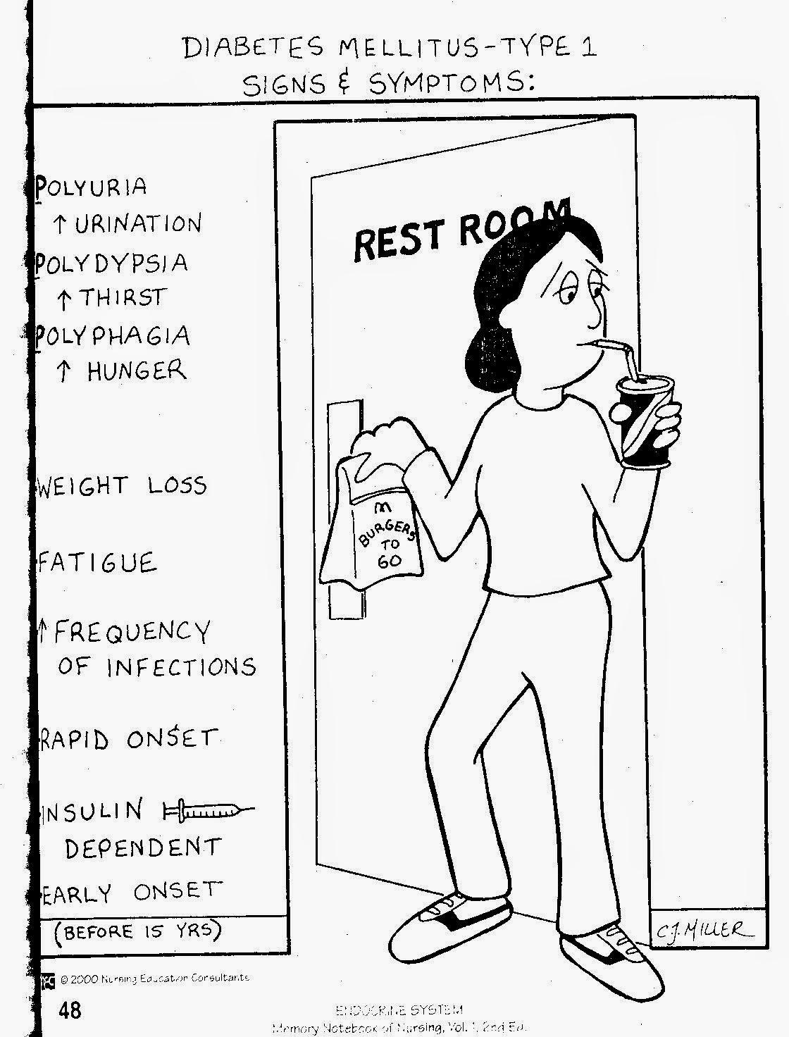 diabetes mellitus type 1 symptomen