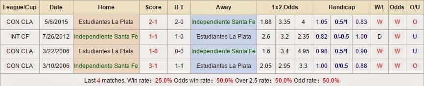 Tip kèo cá cược Independiente Santa Fe vs Estudiantes La Plata