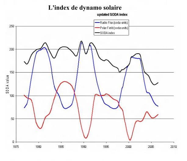 Index de la dynamo solaire 1975 2006 Archibald le passé et l'avenir du climat