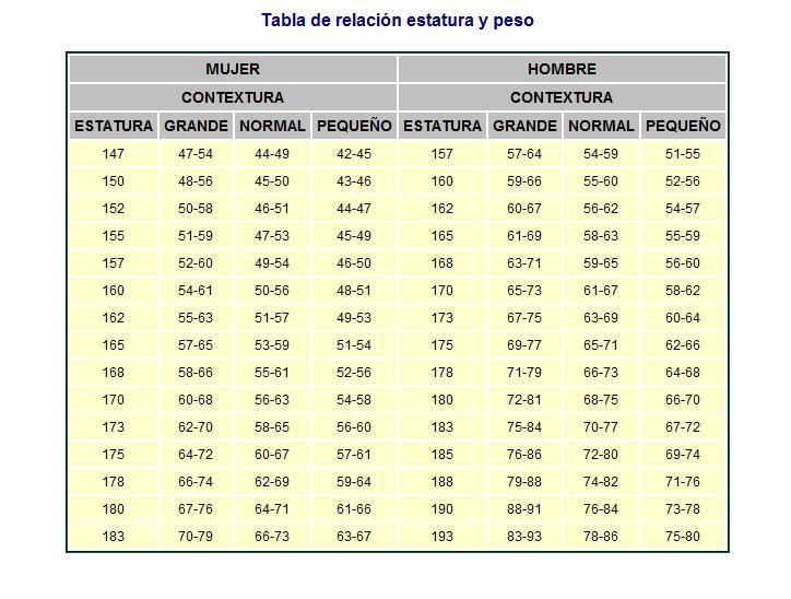La tabla de la estatura y el peso de los nios Salud y