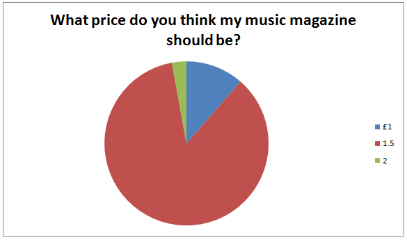 target market chart. entice the target audience
