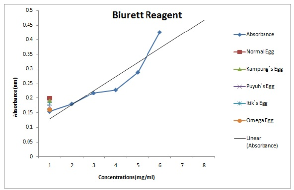 biruet test Biuret reagent reacts with peptide bonds, turning from blue to purple unlike the bradford test it will give equally good results with any protein, but it is unable to detect the low concentrations that can be achieved with the bradford test.