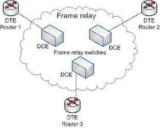 discuss x 25 and frame relay Discuss x25 and frame relay  (stallings, 2002) first packet switch standard was x 25, but technology as frame relay and atm are more dominant today x 25 .